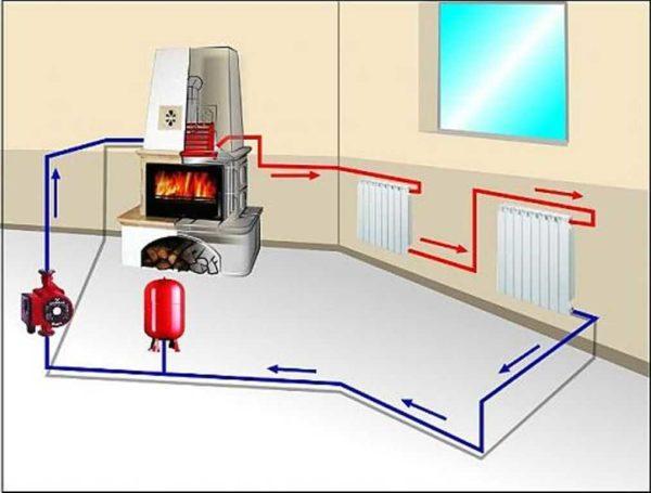 Циркуляционный насос - основное отличие системы отопления частного дома с принудительной циркуляцией