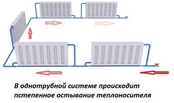 Ленинградка позволяет поставить на каждом радиаторе по два крана и отключать радиаторы при необходимости