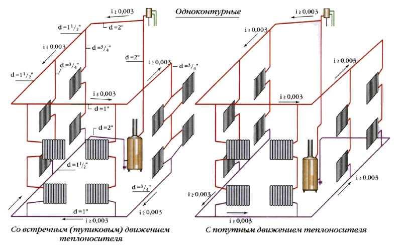 Диаметр труб для системы отопления частных домов своими руками