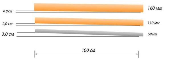 Рекомендованный уклон канализационной трубы разного диаметра (50 мм, 100 мм, 150 мм)