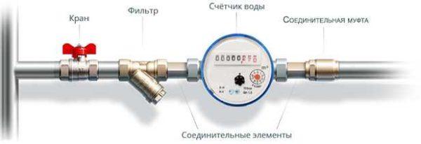 Установка счетчика на воду с минимальным количеством элементов