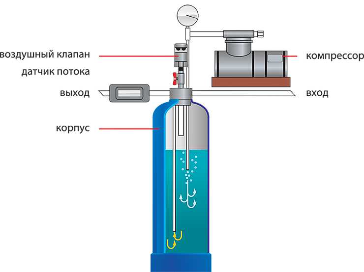 Аэрационная колонна для очистки воды