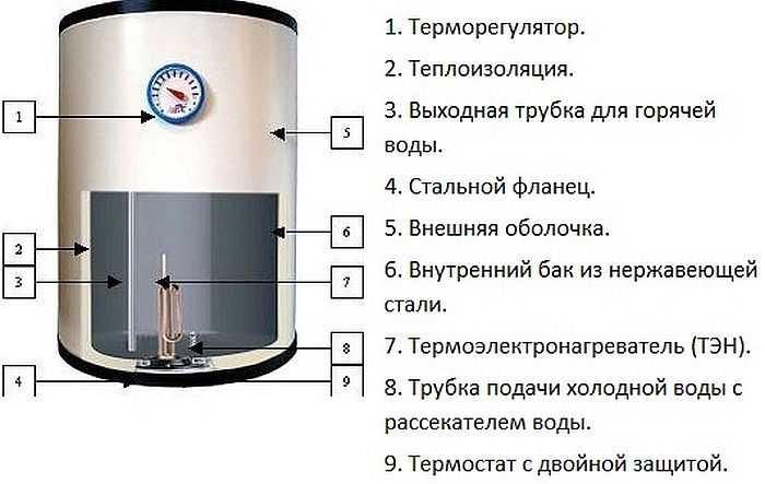 водонагреватель ariston 150 литров инструкция