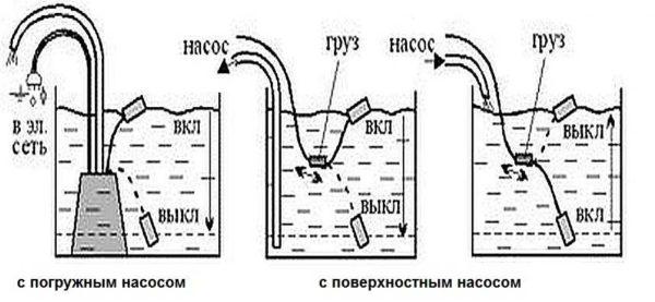 Принцип работы поплавкового выключателя
