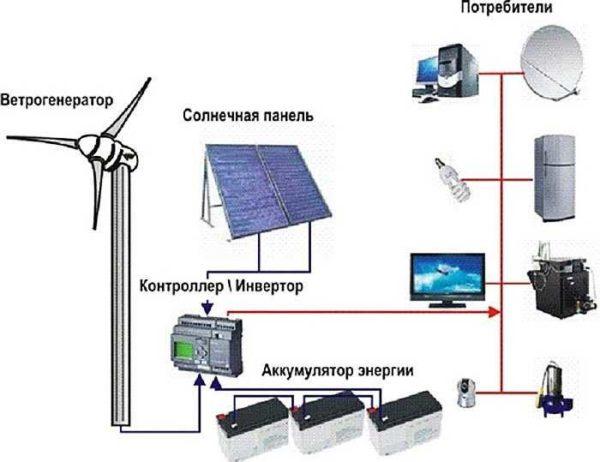 Схема обеспечения частного дома электричеством за счет альтернативных источников энергии (ветрогенератор и солнечные батареи)