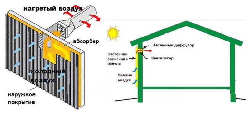 Конвектор Electrolux ECH/AG2T-2000 E