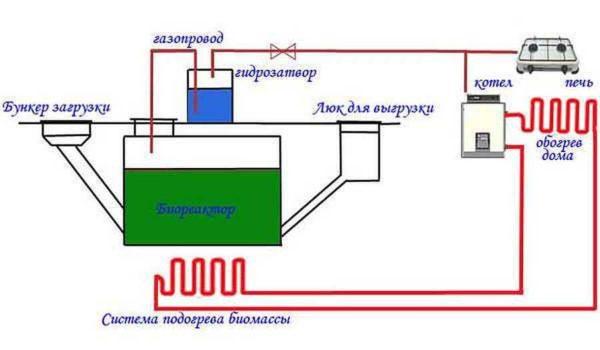 Схема бункерной биогазовой установки