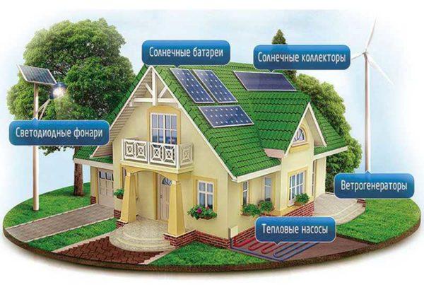 Альтернативные источники энергии могут обеспечить все потребности