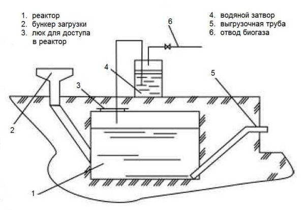 Схема биогазового реактора без пологрева