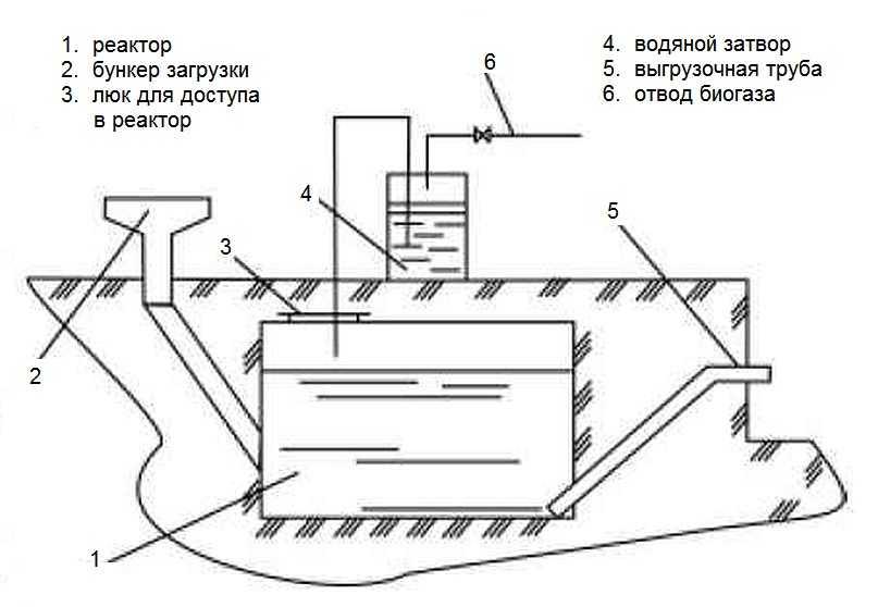 Как в домашних условиях сделать биогазовую установку видео