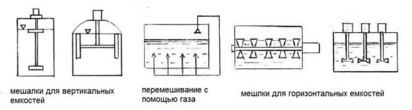 Виды мешалок для биореакторов