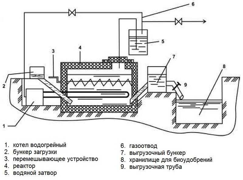 Схемы биогазовых установок своими руками 49