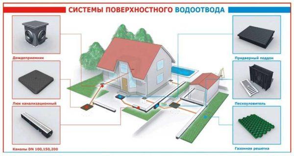 За отведение поверхностных вод отвечает ливневая канализация