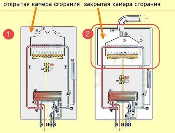 Газовые котлы бывают с открытой и закрытой камерой сгорания