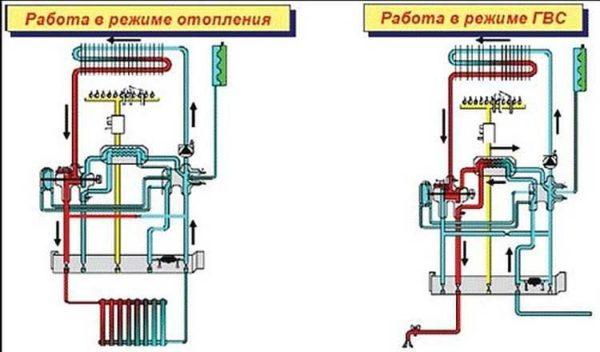 Разные режимы работы двухконтурных газовых котлов