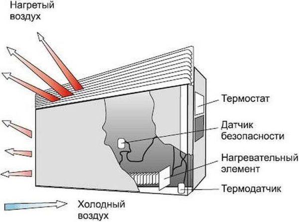 Устройство конвекторного обогревателя