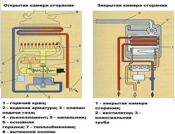 Открытая и закрытая камеры сгорания у газовых колонок требуют установки дымохода разного типа