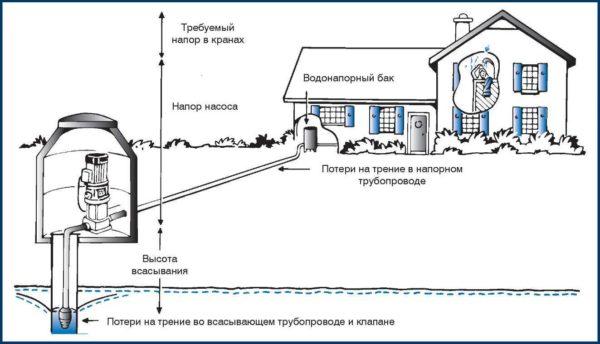 Один из ключевых параметров подбора скважинного насоса - производительность