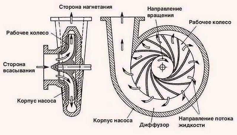 Обратный клапан своими руками для центробежного насоса 41
