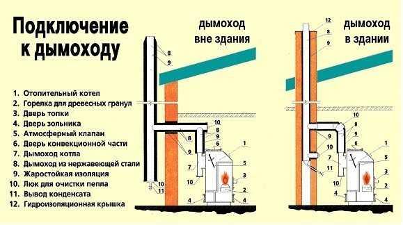 Организация отведения продуктов горения в напольном газовом котле