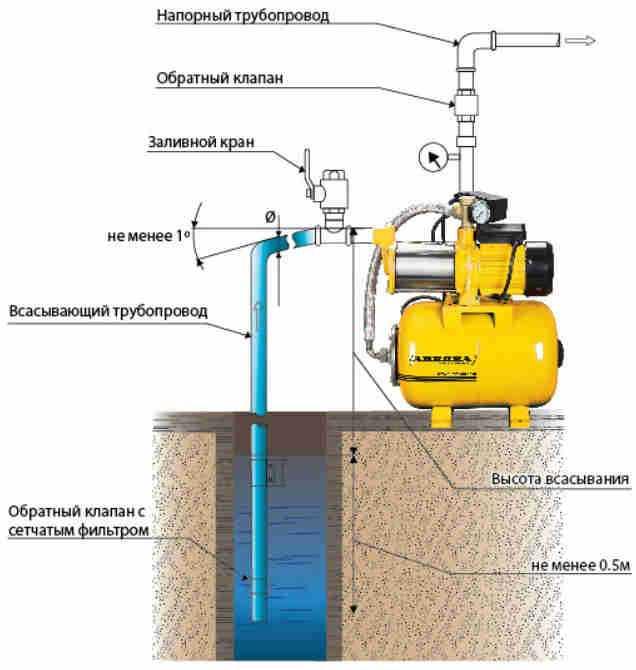 Подробная схема подключения насосной станции Подробная схема подключения насосной станции