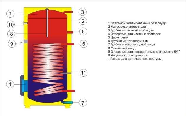 Бойлера косвенного нагрева с двумя теплообменниками схема подключения Пластины теплообменника Alfa Laval M15-BDFL Махачкала