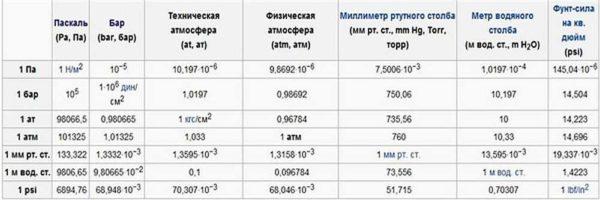 Единицы измерения давления - пересчет и соотношение