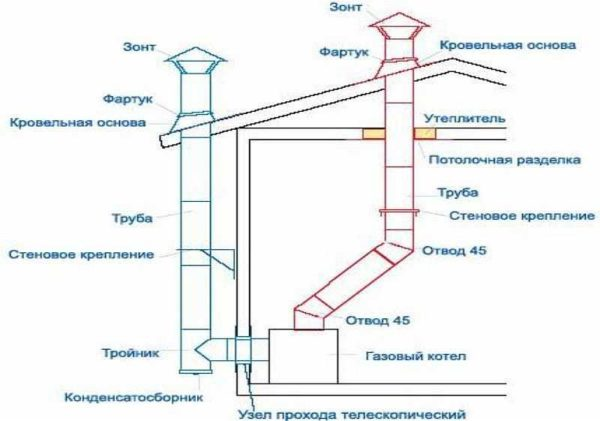 Типы дымоходов для газового котла с атмосферной горелкой