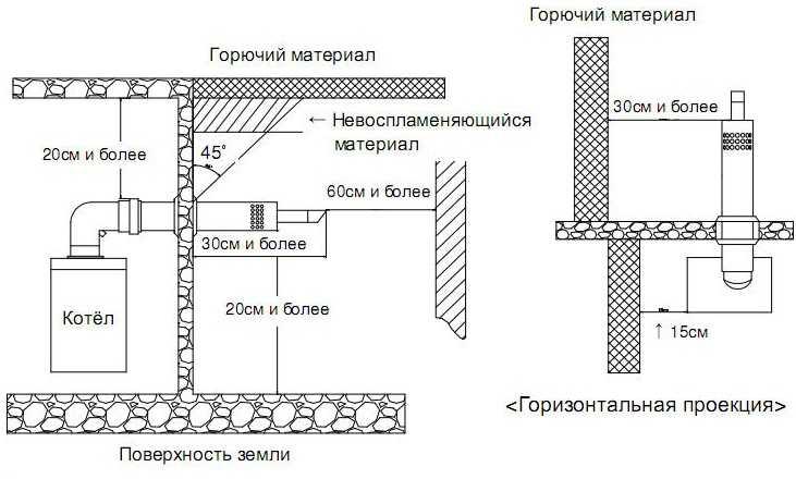 Нормы дымохода для газового котла как установить зонт над дымоходом