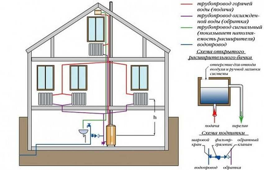 Отопление деревянного частного дома своими руками схема