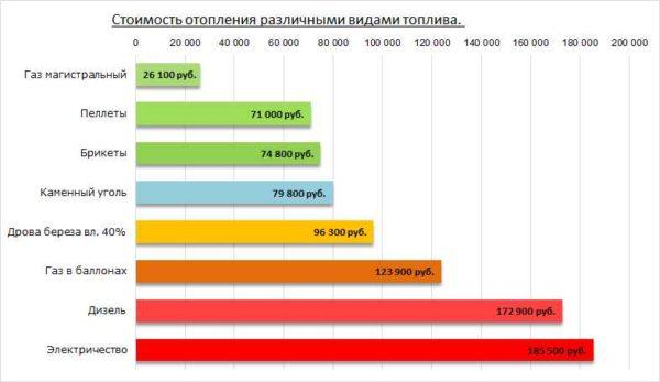 Примерная картина по стоимости отопления разными видами топлива