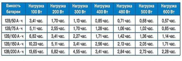 Зависимость емкости аккумуляторных батарей и длительность работы котла