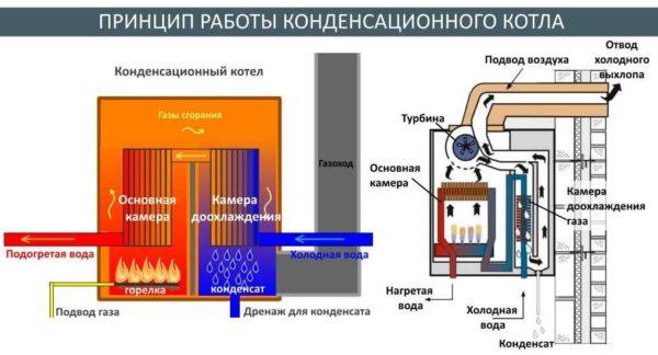 Конденсационный газовый котел для отопления частного дома теплыми полами - идеальный вариант