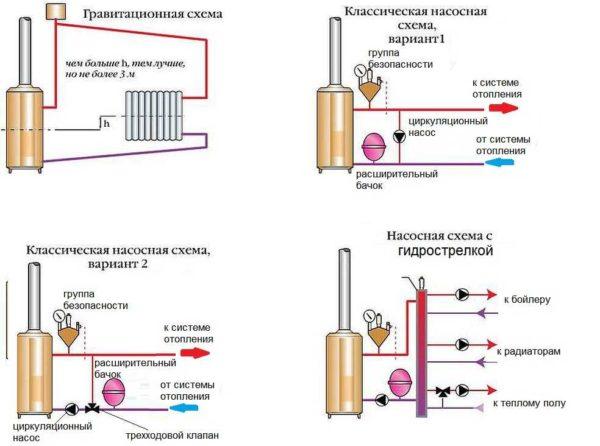 Схемы обвязки напольного газового котла