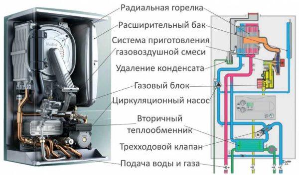 В настенных газовых котлах расширительный мембранный бак и группа безопасности уже установлены