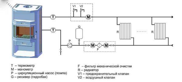 Схема печного отопления с водяным контуром