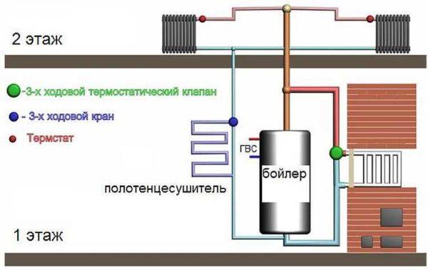 Печное отопление с водяным контуром: пример системы с таплоаккумулятором (бойлером)
