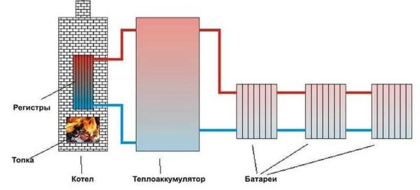 Печное отопление с водяным конструом и аккумулятором тепла