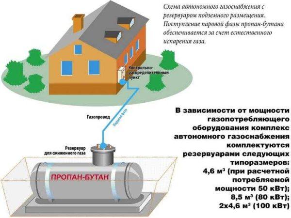 Сжиженный газ - один из вариантов отопления