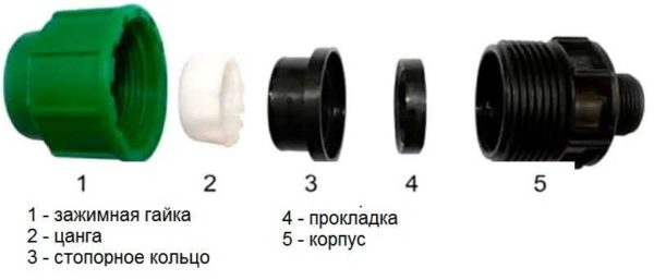 Из чего состоит компрессионный фитинг для полиэтиленовых труб