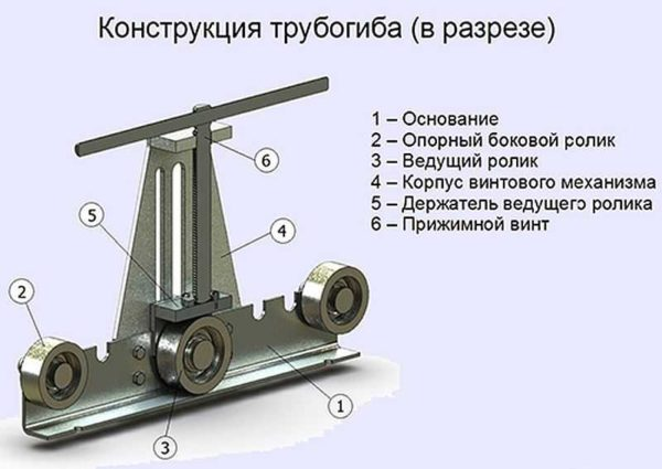 Конструкция трубогиба для профильной трубы с подвижным средним роликом