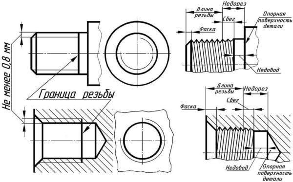 Диаметр отверстий под метрическую резьбу таблица