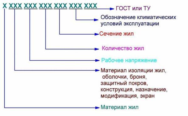 Как расшифровывать маркировку кабелей
