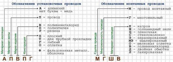 Маркировка проводов разного назначения