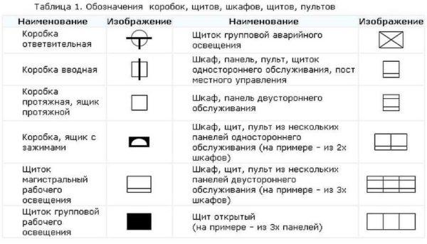 Обозначение электрических элементов на схемах: шкафы, щитки, пульты