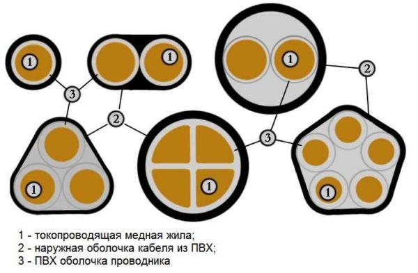 Разные типы кабеля ВВГ