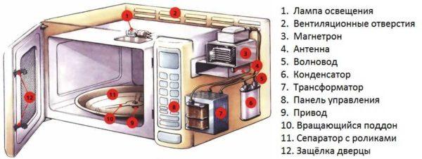 Устройство микроволоновой печи
