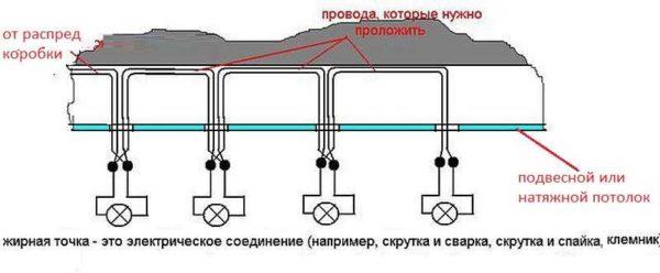 Так выглядит если делать это на подвесном или натяжном потолке