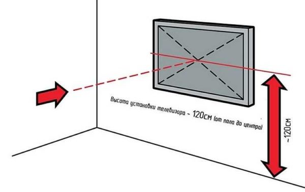 Чтобы правильно повесить телевизор на стену, определяем высоту