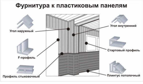 Что кроме стеновых панелей необходимо для монтажа